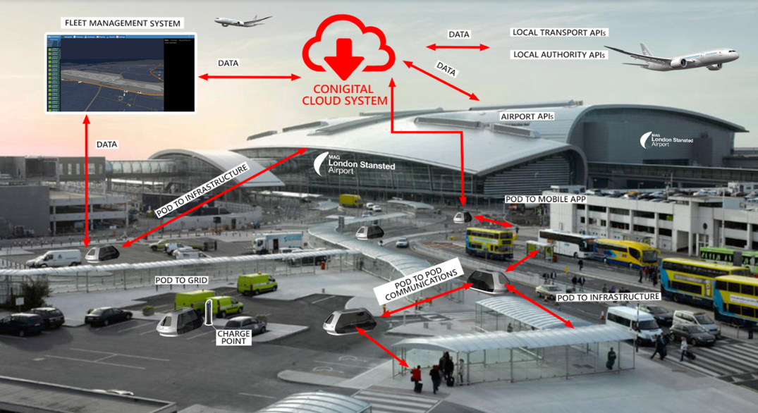 The Conigital Platform at an Airport Driving Optimisation & Autonomy