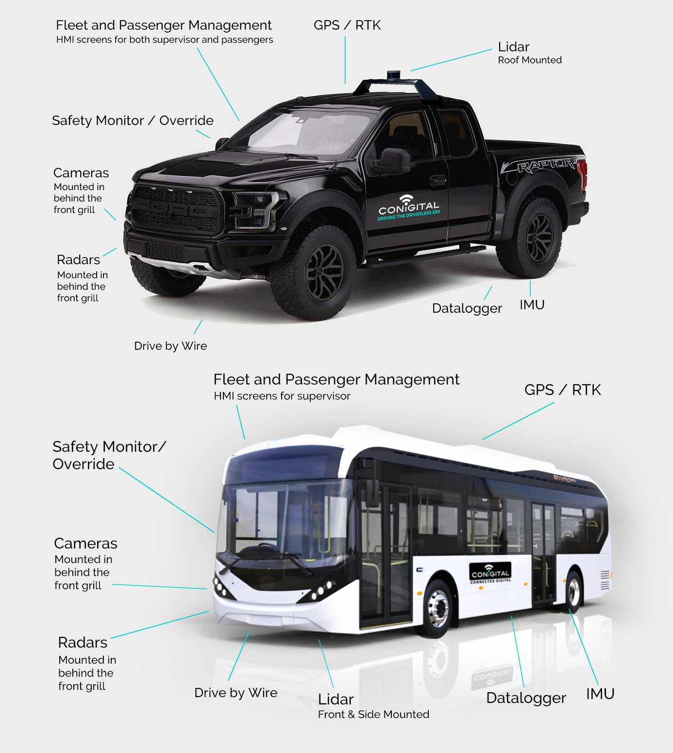 Driverless Vehicle Platform - ConICAV™