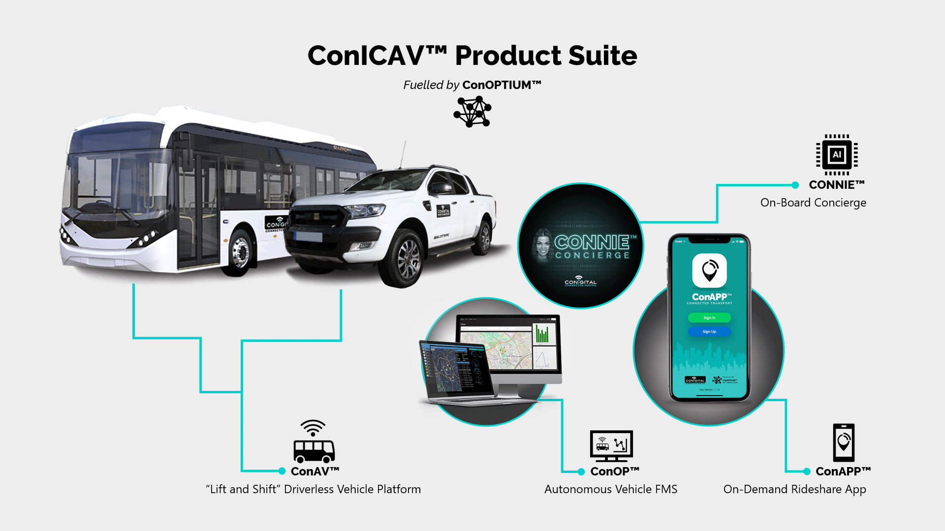ConICAV Product Suite